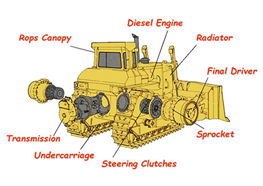 Bulldozer Parts